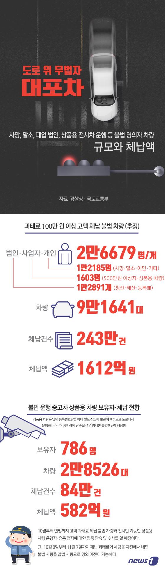 [그래픽뉴스] 대포차(불법 명의 고액체납 차량) 규모