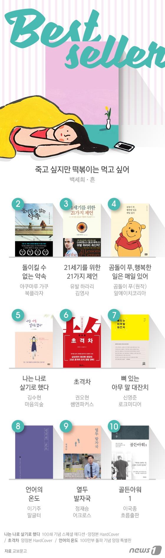 [그래픽뉴스] 2018년 10월 1주 베스트셀러