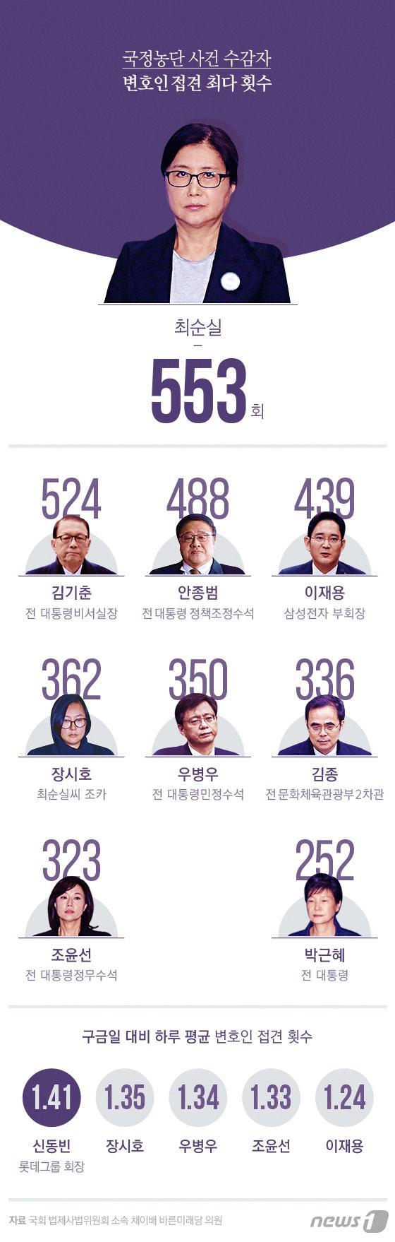 [그래픽뉴스] 최순실 수감 669일 동안 변호사 553회 접견