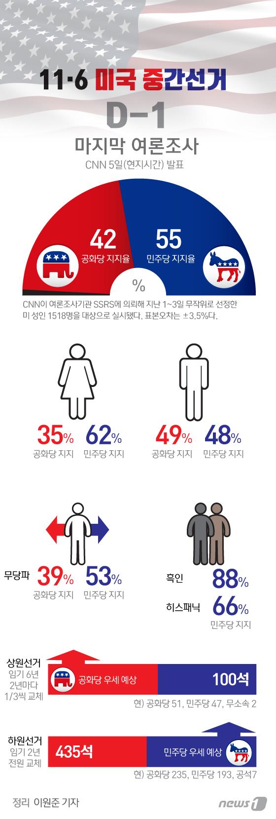 [그래픽뉴스] 11·6 미국 중간선거 마지막 여론조사