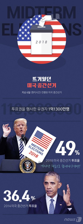 [그래픽뉴스] 뜨거웠던 美 중간선거…1억여명 참여