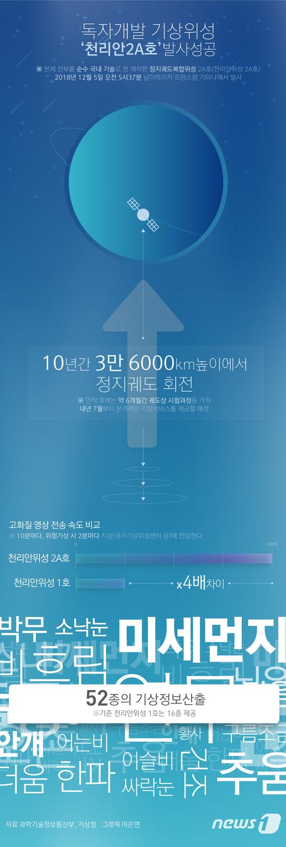 [그래픽뉴스] 독자개발 기상위성 천리안2A호 발사성공
