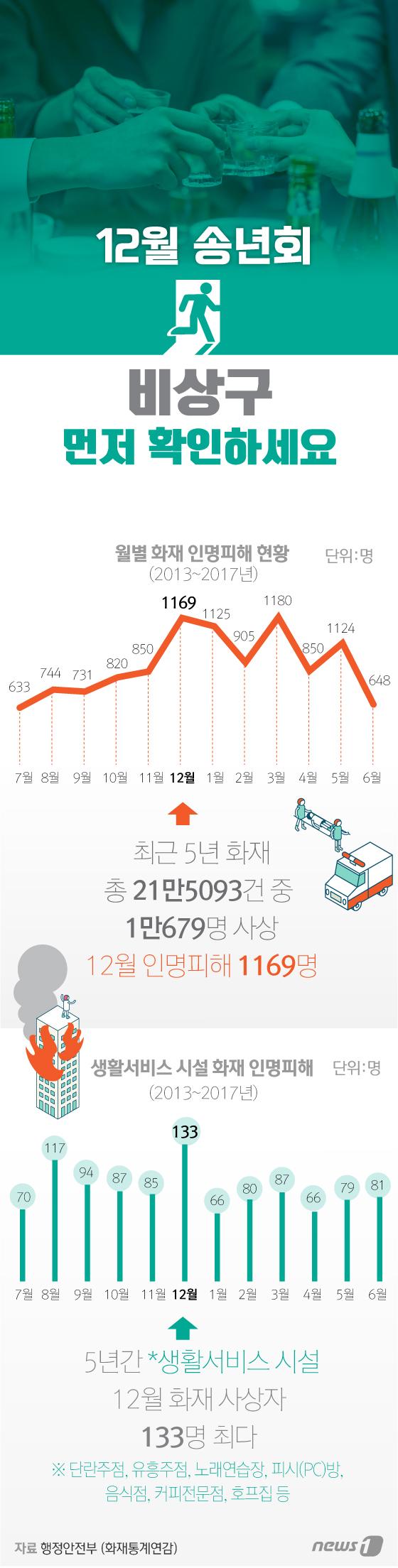 [그래픽뉴스] 12월 송년회 비상구 먼저 확인하세요