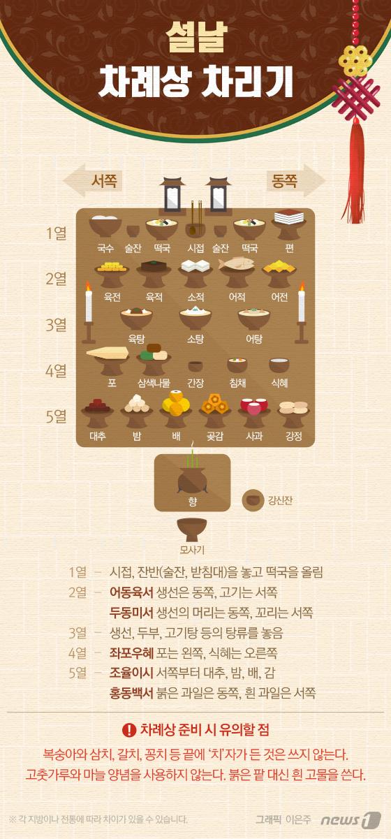 [그래픽뉴스] 설날 차례상 차리기