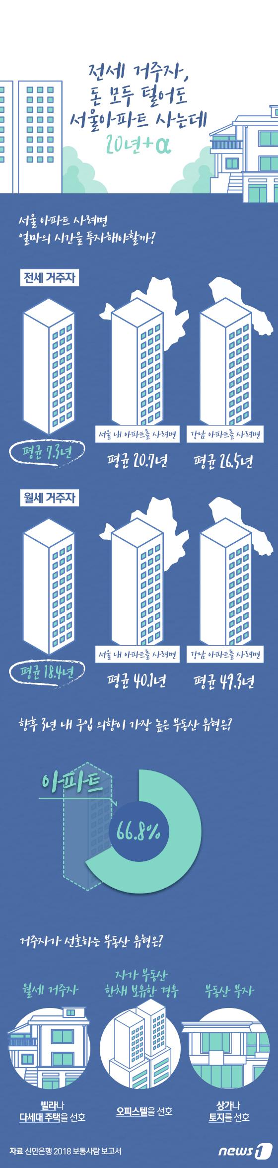 [그래픽뉴스] 전세 거주자, 돈 모두 털어도 서울아파트 사는데 20년+α
