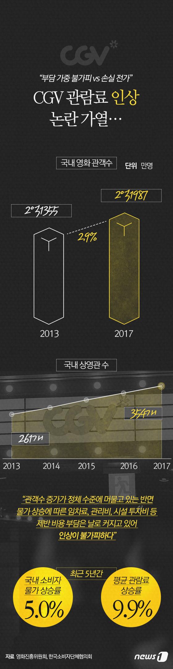 [그래픽뉴스] CGV 관람료 인상 논란 가열…