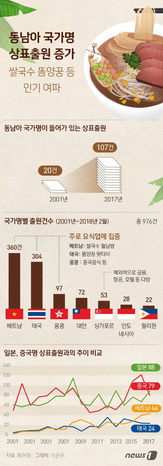 [그래픽뉴스] 동남아 국가명 상표출원 증가…쌀국수 똠양꿍 등 인기 여파