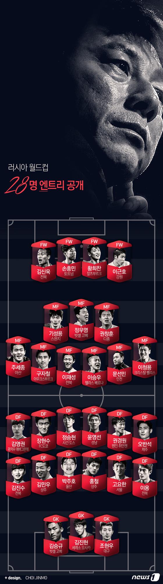 [그래픽뉴스] 2018 러시아 월드컵 대한민국 대표팀 명단(28명)