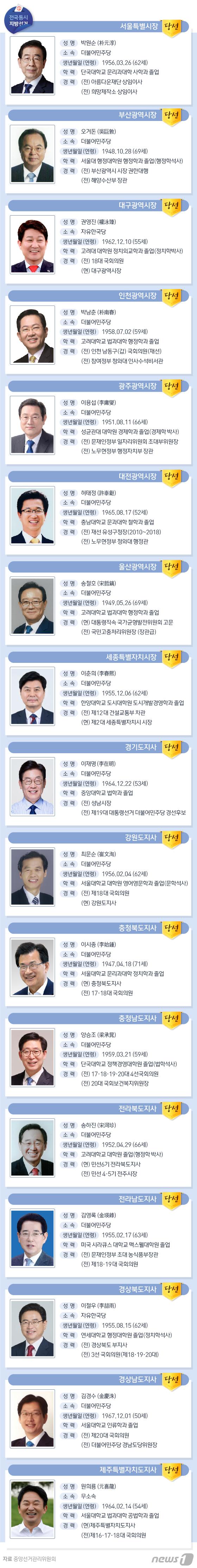 [그래픽뉴스] 광역단체장 당선자 프로필