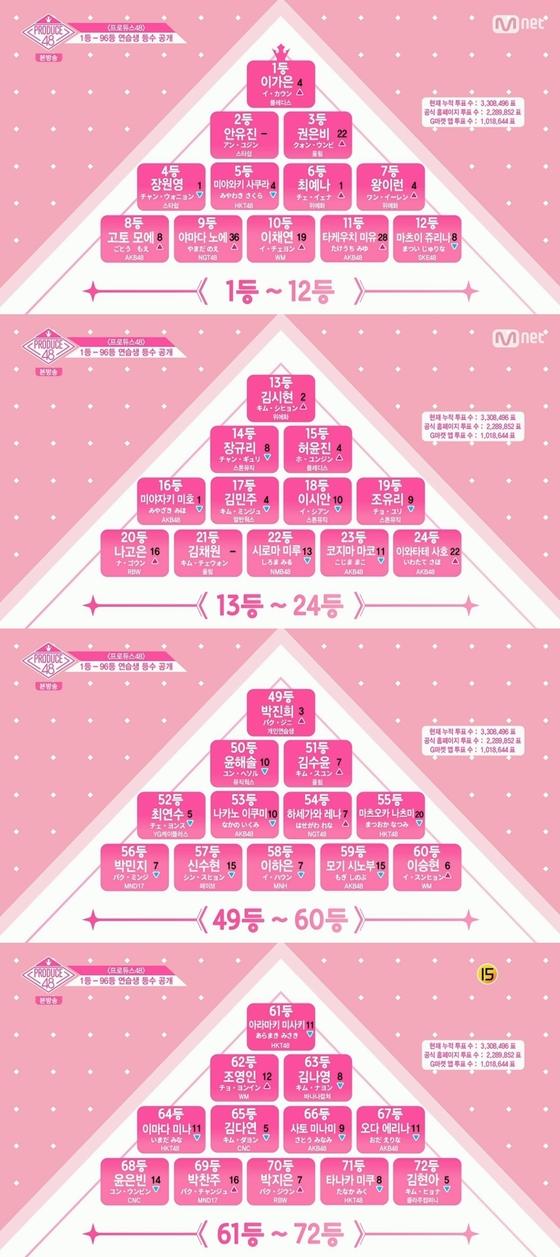 '프로듀스48' 이가은 1등·권은비 3등, 실시간 등수 지각변동(종합)