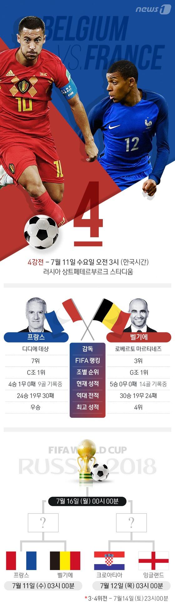 [그래픽뉴스] \'사실상의 결승전' 프랑스 vs 벨기에