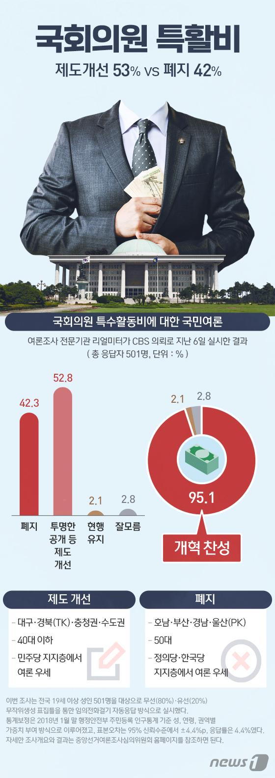 [그래픽뉴스] \'국회의원 특활비\' 제도개선 53% vs 폐지 42%
