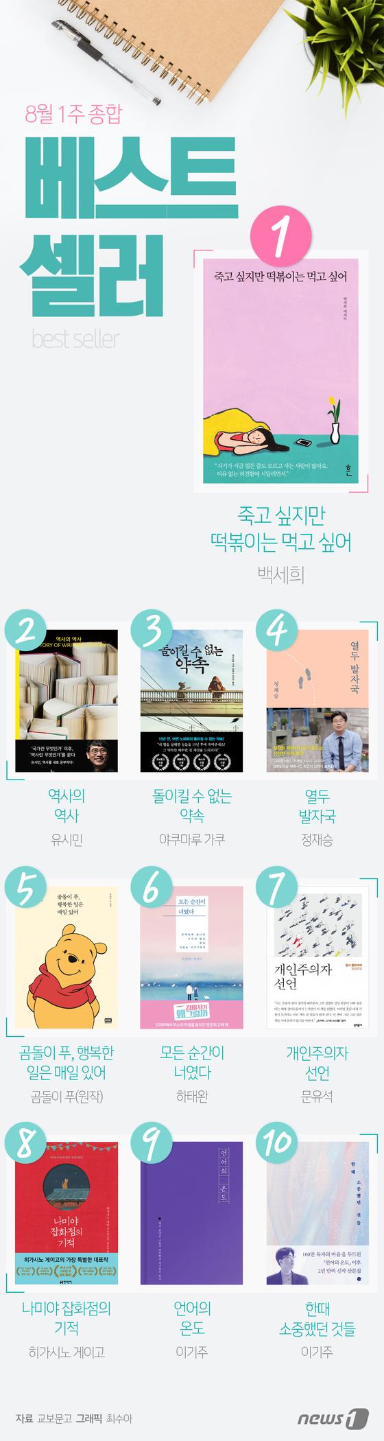 [그래픽뉴스] 8월 1주 종합 베스트셀러 순위