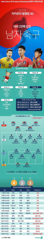 [그래픽뉴스] 2018 아시안게임 축구 조편성 및 일정