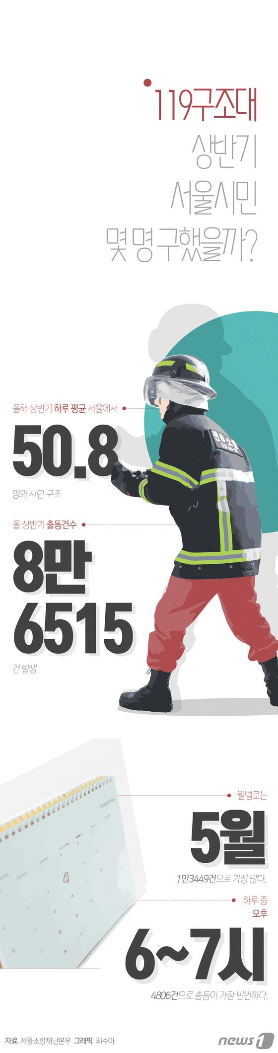 [그래픽뉴스] 119구조대, 상반기 서울시민 몇 명 구했을까?