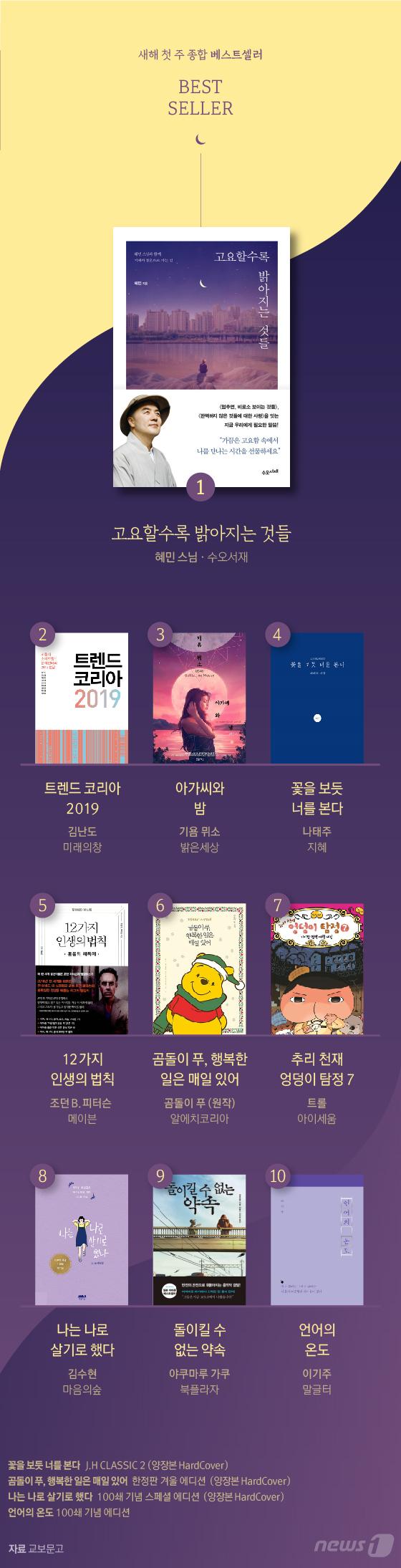 [그래픽뉴스] 2019년 새해 첫 주 종합 베스트셀러