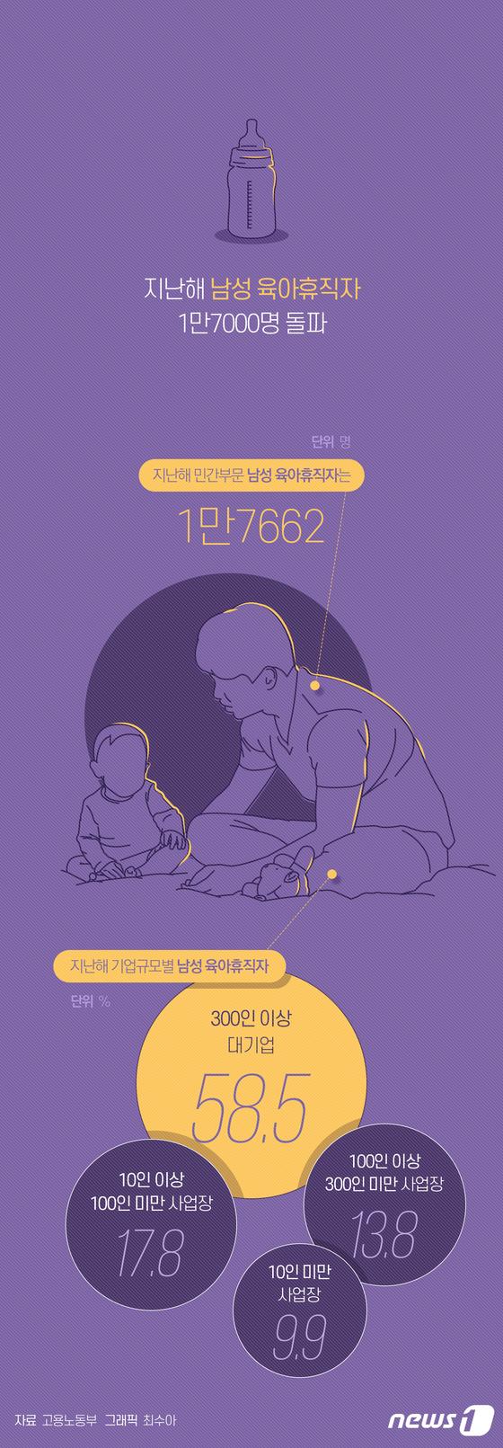 [그래픽뉴스] 지난해 남성 육아휴직자 1만7천명 돌파