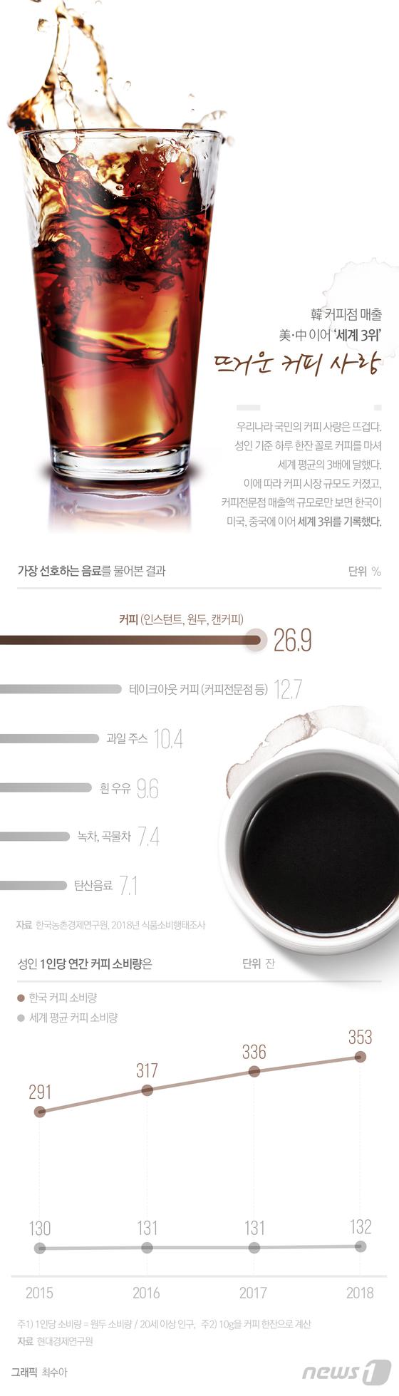 [그래픽뉴스] 韓 커피점 매출 \'세계 3위\'…뜨거운 커피 사랑