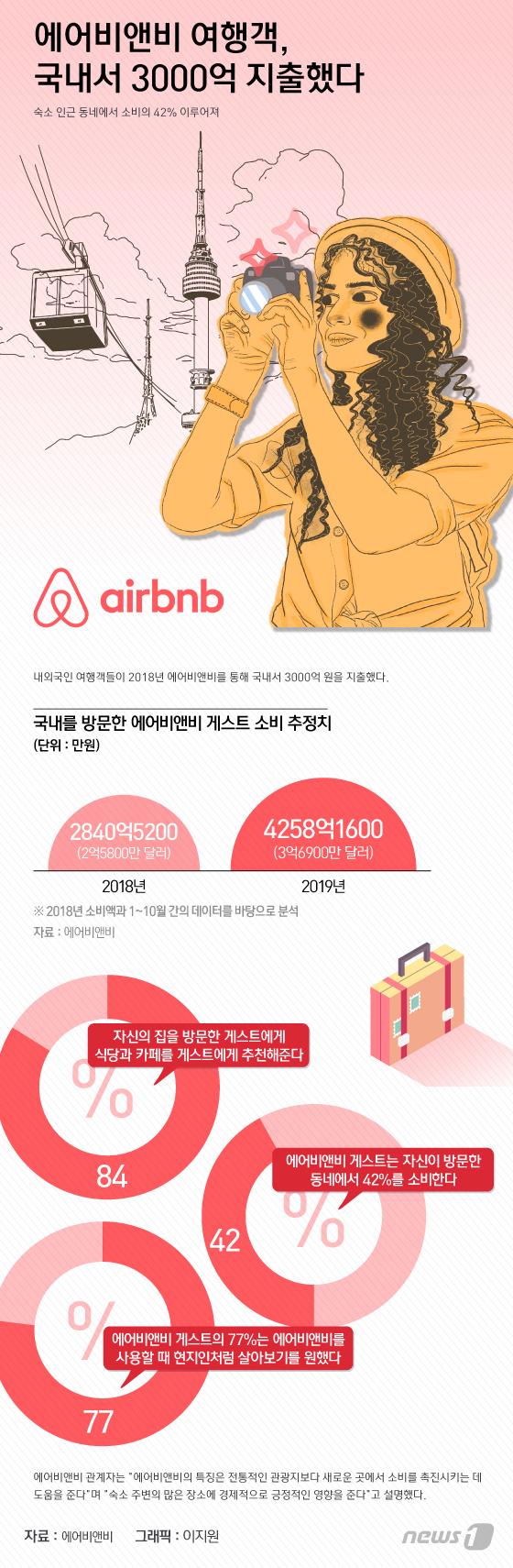 [그래픽뉴스] 에어비앤비 여행객, 국내서 3000억 지출했다
