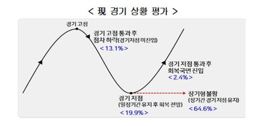 """""""내년 주된 경영계획 기조는 '긴축경영'…韓 기업들 '장기형 불황' 인식"""""""