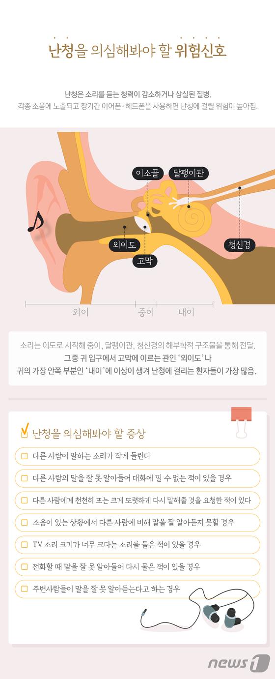 [그래픽뉴스] 난청을 의심해봐야 할 위험신호
