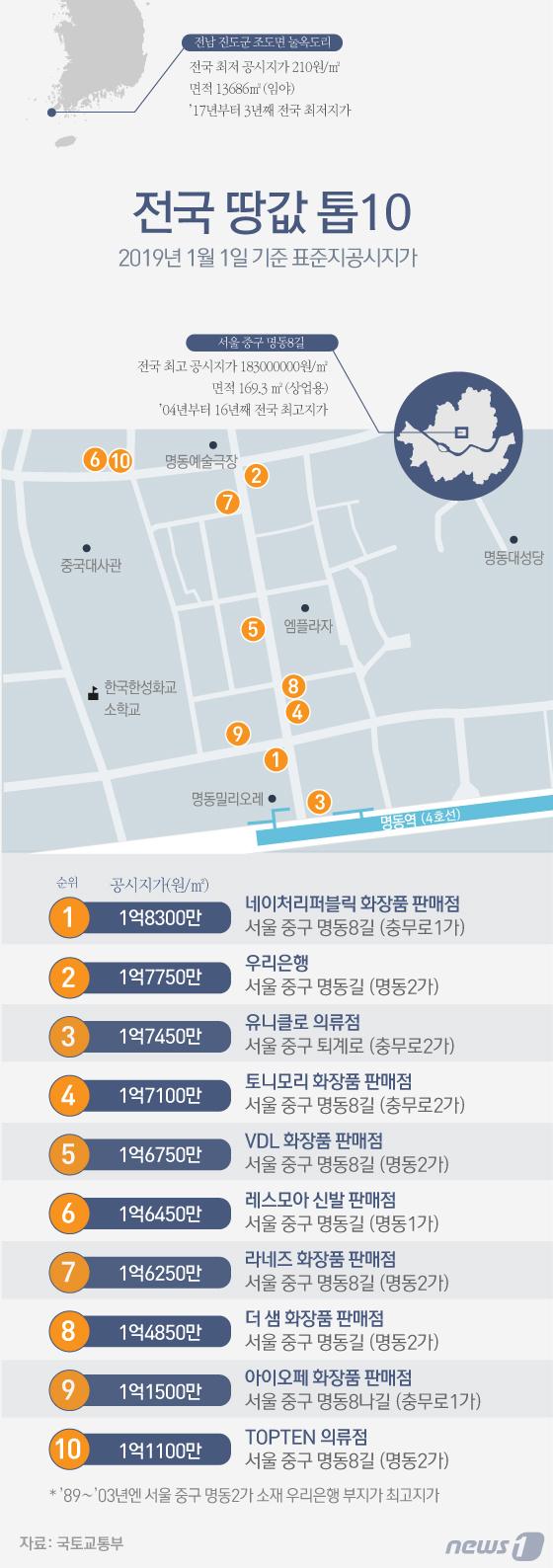 [그래픽뉴스] 전국 땅값 톱10