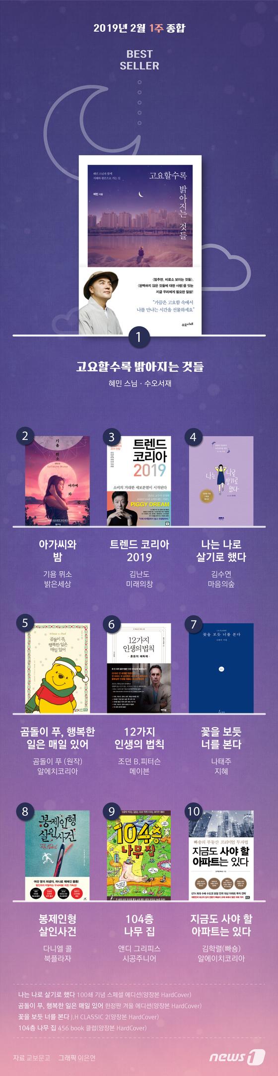 [그래픽뉴스] 2019년 2월 2주 종합 베스트셀러
