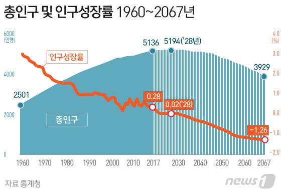 한국 인구 감소 시작에 대한 이미지 검색결과