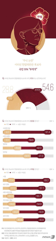 [그래픽뉴스] \'주식 논란\' 이미선 헌법재판관 후보자, 국민 55% \