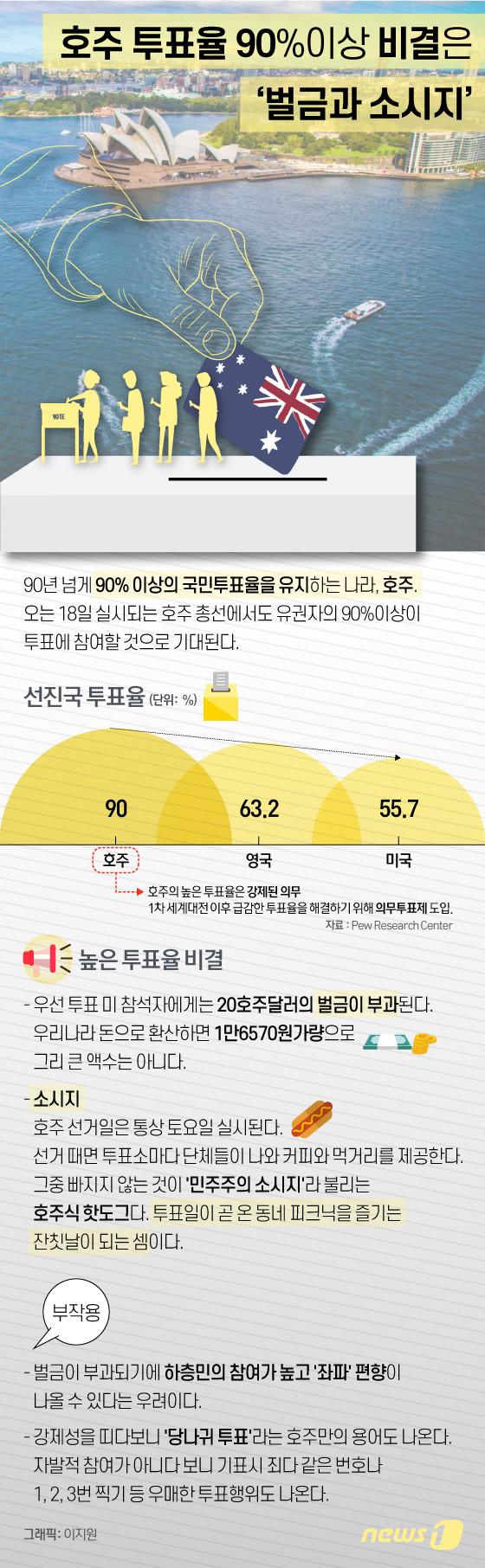 [그래픽뉴스] 호주 투표율 90%이상 비결