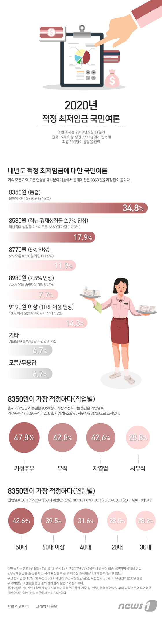 내년도 적정 최저임금에 대한 국민여론
