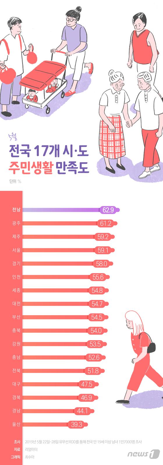 [그래픽뉴스] 전국 17개 시·도 주민생활 만족도