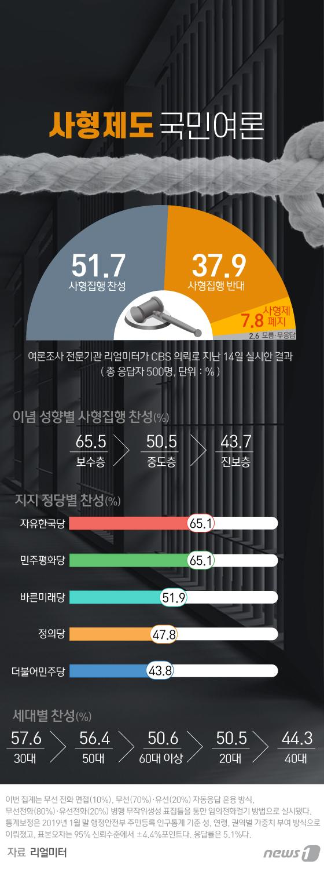 [그래픽뉴스] 사형제도 국민 여론