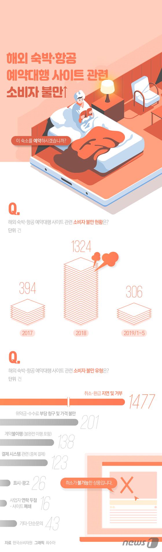 [그래픽뉴스] 해외 숙박·항공 예약대행 사이트 관련 소비자 불만↑