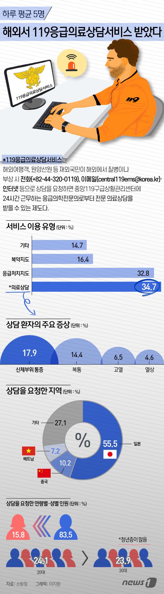 [그래픽뉴스] 하루 평균 5명, 해외서 119응급의료상담서비스 받았다
