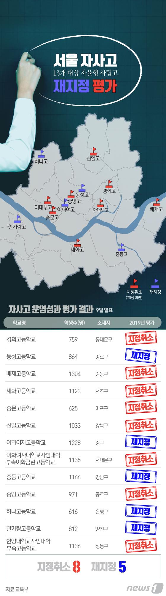 [그래픽뉴스] 서울 자사고 재지정 평가 결과