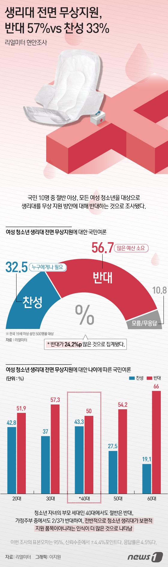 [그래픽뉴스] 생리대 전면 무상지원 반대 57% vs 찬성 33%