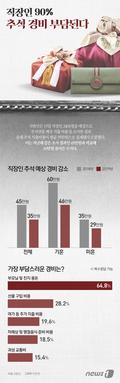[그래픽뉴스] 직장인 90% 추석 경비 부담된다.