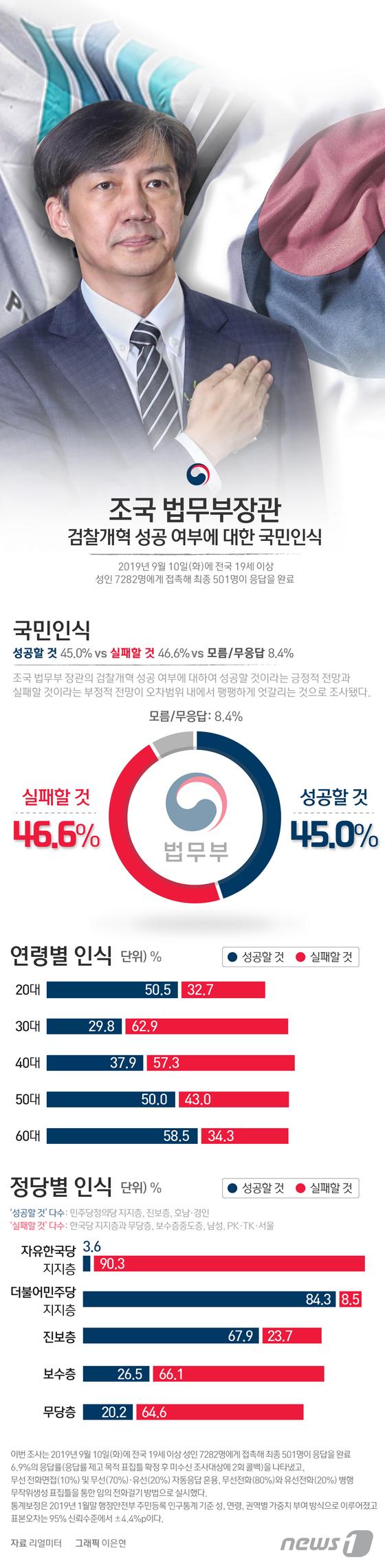 [그래픽뉴스] 조국 법무부장관의 검찰개혁 성공 여부에 대한 국민인식