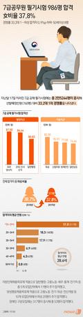 [그래픽뉴스] 7급공무원 필기시험 986명 합격…女비율 37.8%