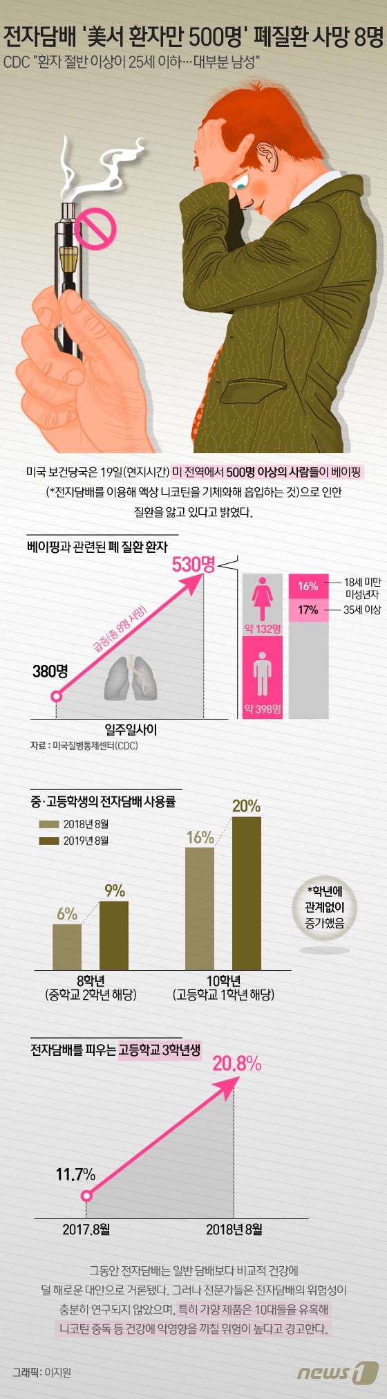 [그래픽뉴스] 전자담배 \'美서 환자만 500명\' 폐질환 사망 8명