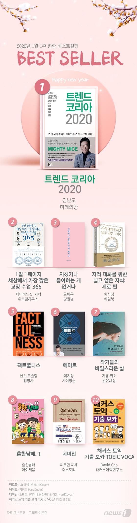 [그래픽뉴스] 1월 1주 종합 베스트셀러