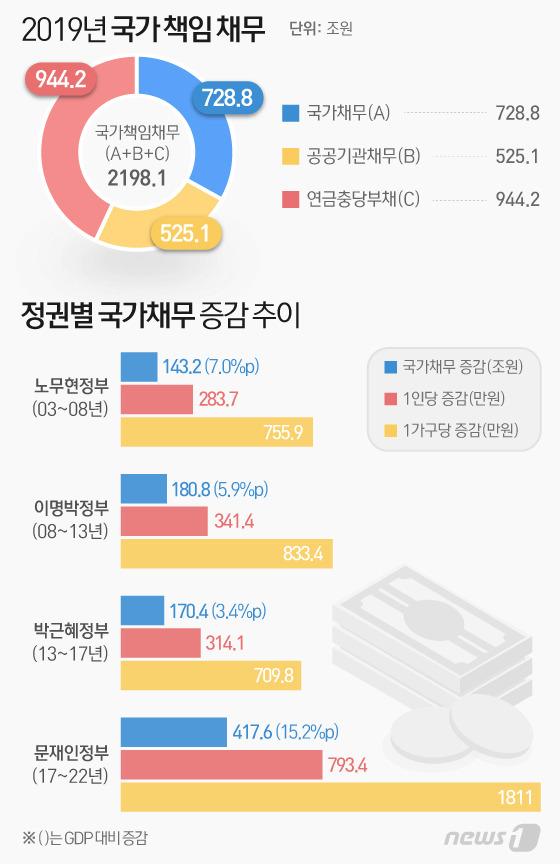 '빚더미 대한민국' 작년 국가·기업·가계 부채 5000조원