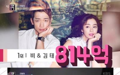 비♥김태희, 권상우·전지현 제치고 부동산 자산 1위…'814억원'