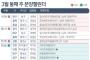 [분양캘린더]대구·용인·청주·홍천 등서 3767가구 분양