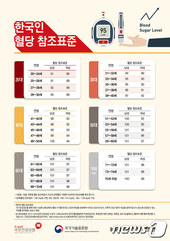 '내 나이 평균 혈당은 얼마인가?'… 국가 기준 표준 첫 개발