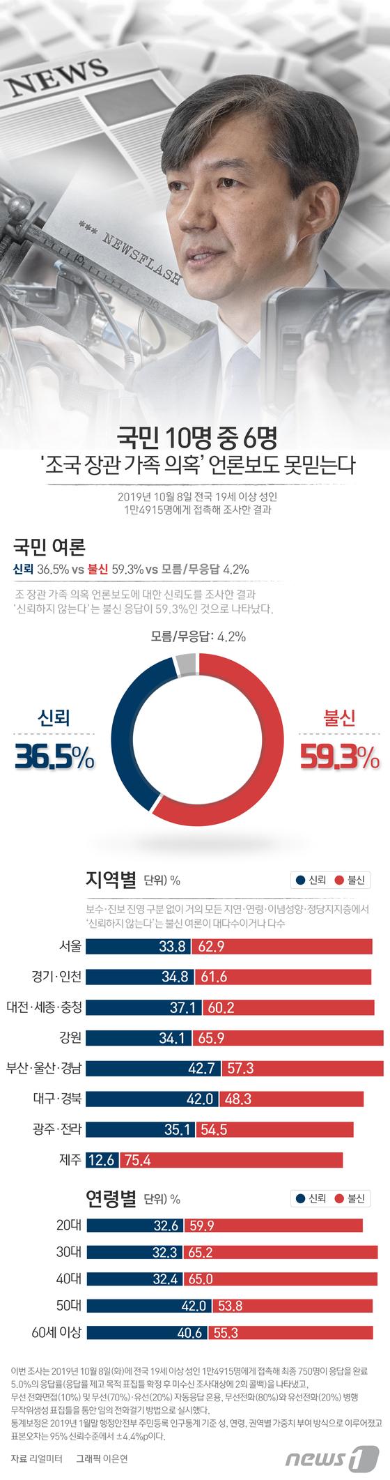 [그래픽뉴스] 국민 60% \