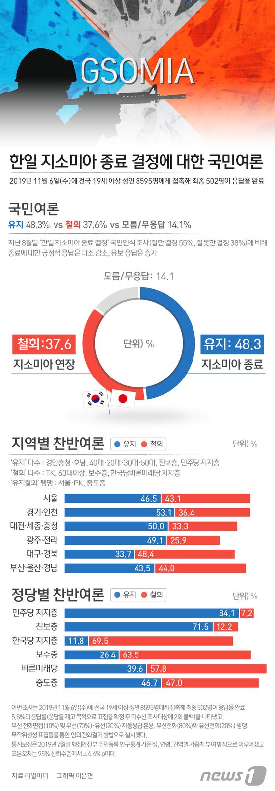 [그래픽뉴스] 한일 지소미아 종료 결정에 대한 국민여론