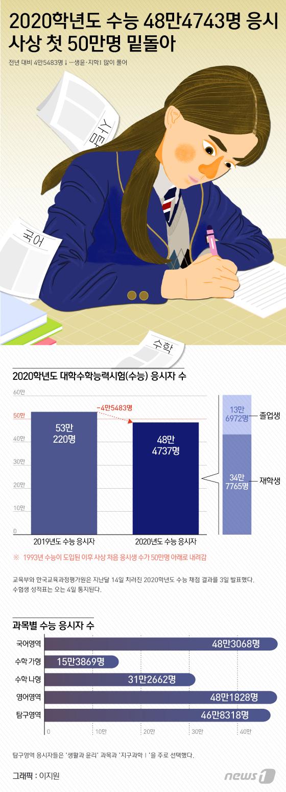 [그래픽뉴스] 2020학년도 수능 48만4743명 응시
