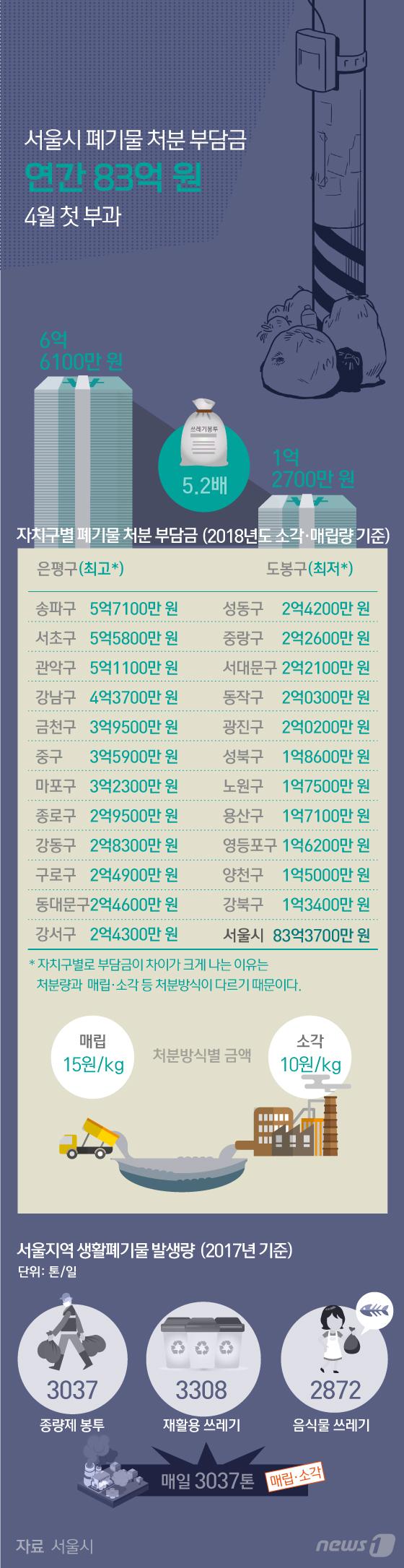 [그래픽뉴스] 서울시 폐기물 처분 부담금 4월 첫 부과
